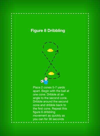 Figure 8 Dribbling